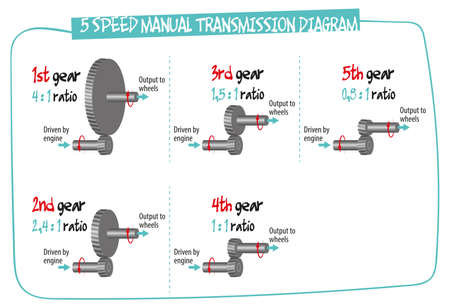 The diagram shows how the manual transmission works - basic principles.