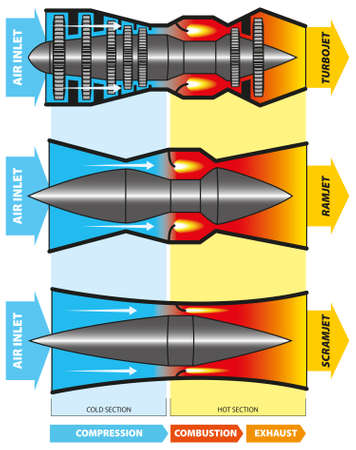 Vector illustration - diagram of a comparative view turbojet, ramjet, and scram engine.