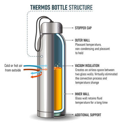 How do bottle flasks work - the basic structure of ordinary the bottle. Suitable for infographic design.