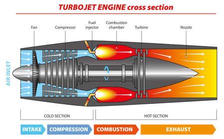Vector illustration - diagram of a typical gas turbine jet engine. Illustration
