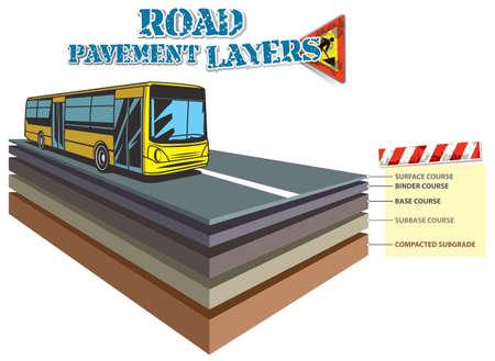 Vector illustration of typical Road Structure (Cross Section). Road construction. Ilustração Vetorial
