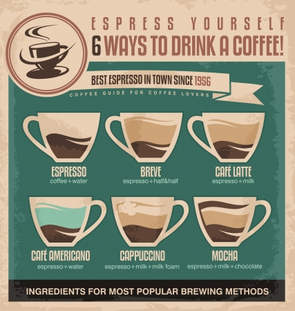 Vintage espresso ingredients guide coffee poster design Vector