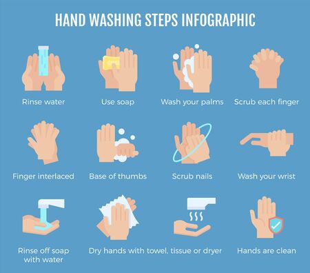 Hand washing steps infographic, Hand washing vector icon set with detail