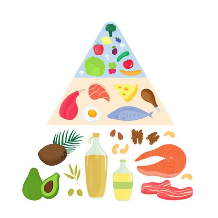 Keto food pyramid. Ketogenic nutrition concept. Low carb, high fat diet. Meat, fish, vegetables, fruits, oils