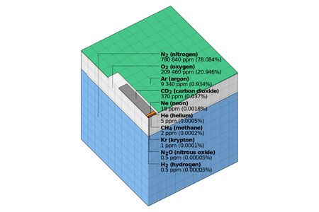 Cubic diagram of the composition of the atmosphere on planet Earth. Illustration of the composition of the atmosphere.