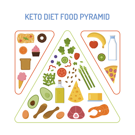 Food pyramid for keto diet. And forbidden foods. Flat design. Vector illustration.