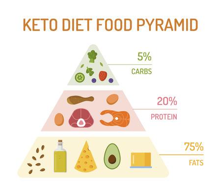 Piramide alimentare della dieta chetogenica. La percentuale di grassi, proteine e carboidrati. Design piatto. Illustrazione vettoriale.