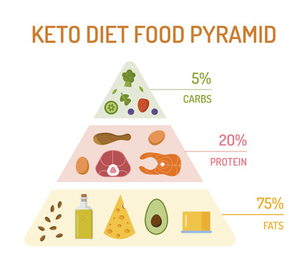 Keto diet food pyramid. The percentage of fats, proteins and carbs. Flat design. Vector illustration. Illustration