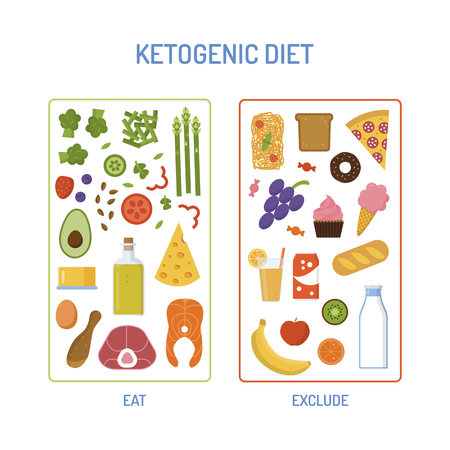 Products that can and cannot be eaten on a ketogenic diet. Keto nutrition scheme. Flat style. Vector illustration.