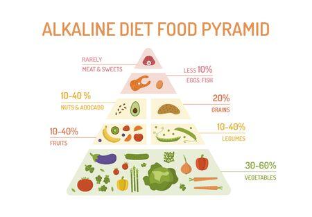 The food pyramid of the alkaline diet. Векторная Иллюстрация