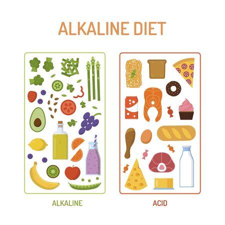 Alkaline and acidic foods nutrition scheme