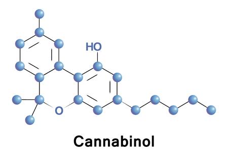 Cannabinol ist ein schwaches psychoaktives Cannabinoid. Pharmakologisch relevante Mengen bilden sich als Metabolit von Tetrahydrocannabinol