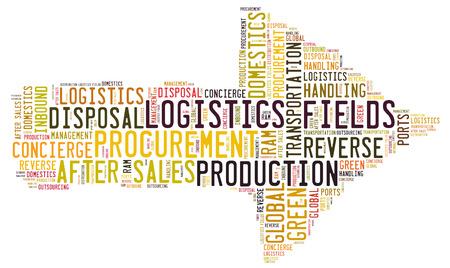 domestics: Logistics fields word cloud