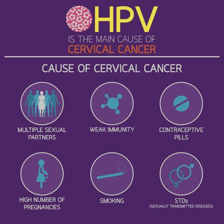 cervicale kanker pictogram Logo vector illustratie Stock Illustratie