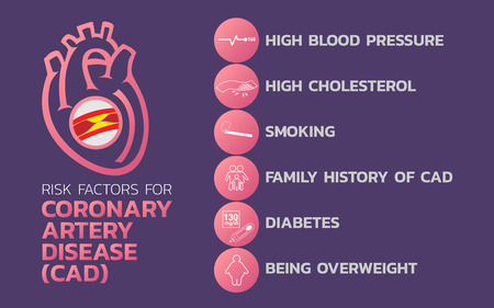 Ischemic heart disease, Ischemic Cardiomyopathy, coronary artery disease (CAD) icon design, info-graphic health, medical info-graphic. Vector illustration.