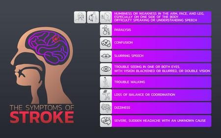 Symptoms of stroke icon design, info-graphic health, medical info-graphic. Vector illustration.