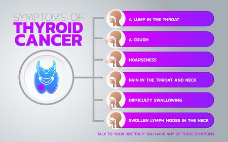 Risk factors for thyroid cancer icon design, info-graphic health, medical info-graphic. Vector illustration.