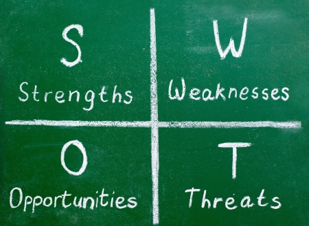 Analyse SWOT Banque d'images