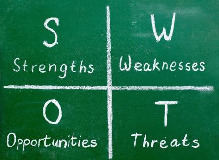 market analysis: SWOT analysis