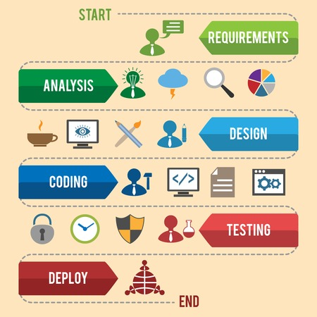 document management: Proceso de flujo de trabajo de desarrollo de software de codificación de análisis de pruebas de infografía ilustración vectorial
