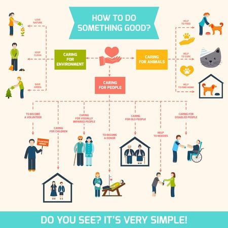 Sociale zorg verantwoordelijkheid diensten en vrijwilliger infographic illustratie Stock Illustratie