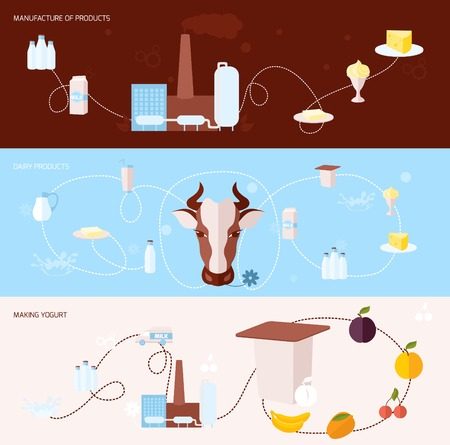 milk: Milk flat banner set with manufacture of dairy products making yogurt isolated illustration