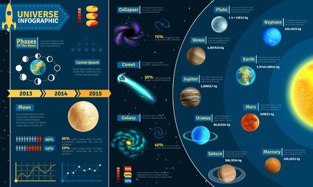 Astronómico universo investigación espacial científica cartel composición tablas infografía con sistema solar cuerpos celestes abstracto ilustración vectorial