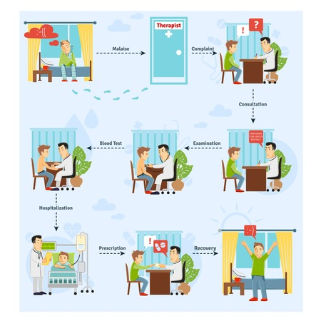 Patiënt behandelingsproces concept met consulting bloedtest diagnose stadia vector illustratie