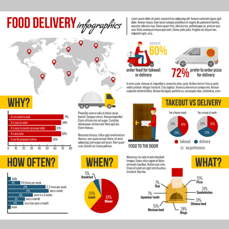 Food delivery and takeout why how often when and what infographic set flat vector illustration