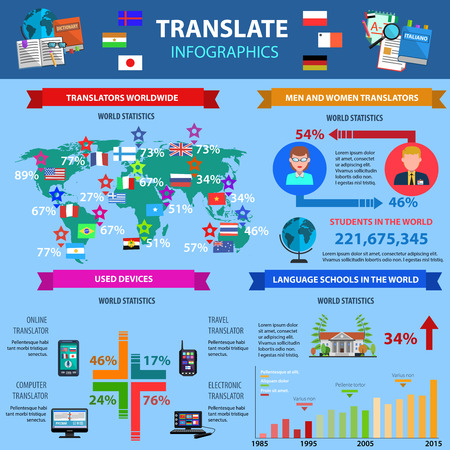 translating: Translate infographics with world statistics of used devices language schools country and gender data vector illustration