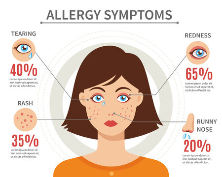 s�ntomas: Los s�ntomas de alergia concepto de estilo plano con lagrimeo enrojecimiento erupci�n y moquea la nariz ilustraci�n vectorial