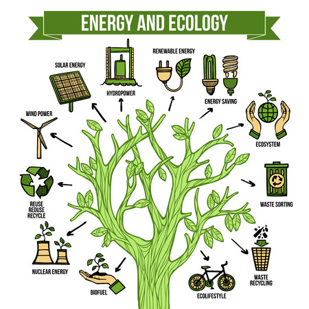 green technology: Eco natural green energy bio fuel production and recycle concept infographic tree layout chart abstract vector illustration