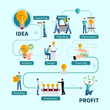 profit: Intellectual property protection flowchart from idea analysis  and presentation to patenting and profitable realization flat vector illustration