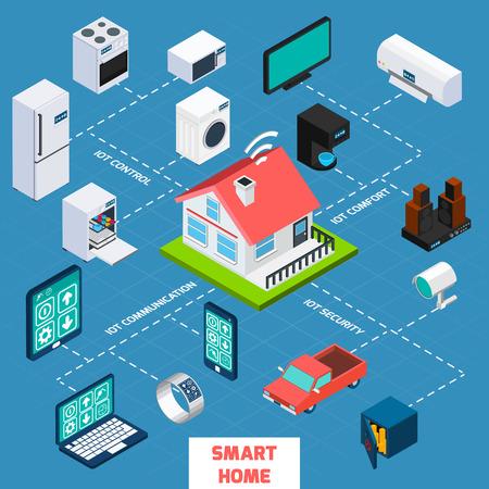 Smart Home IOT Internet de los objetos a controlar comodidad y seguridad isométrica diagrama de flujo icono ilustración del cartel del extracto del vector