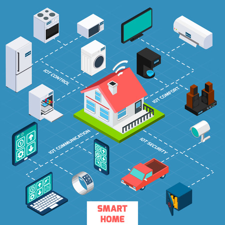 infraestructura: Smart Home IOT Internet de los objetos a controlar comodidad y seguridad isom�trica diagrama de flujo icono ilustraci�n del cartel del extracto del vector