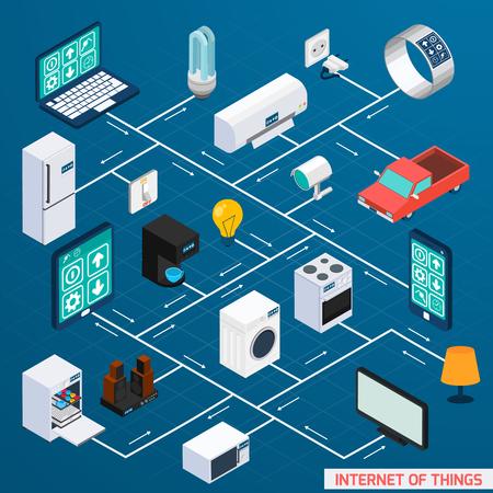 Iot internet de comodidad control de las cosas de la casa y el icono del diagrama de flujo isométrica seguridad bandera diseño ilustración vectorial abstracto Ilustración de vector