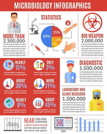 researches: Microbiology infographic, containing results of researches and tests, data of statistics and warning about the dangers of bio weapon for presentation isolated vector illustration