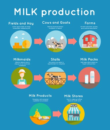 Milk production concept with flat dairy production icons set vector illustration