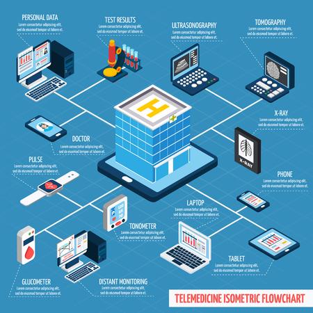diagrama de flujo: La telemedicina diagrama de flujo isométrica con elementos de vigilancia 3d distantes de salud digital y la ilustración vectorial