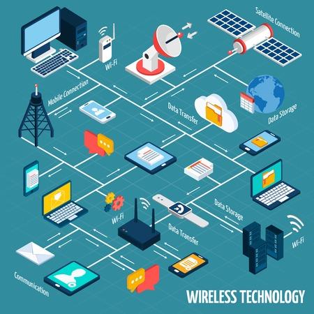 Draadloze technologie stroomschema met isometrische mobiele apparaten set vector illustratie