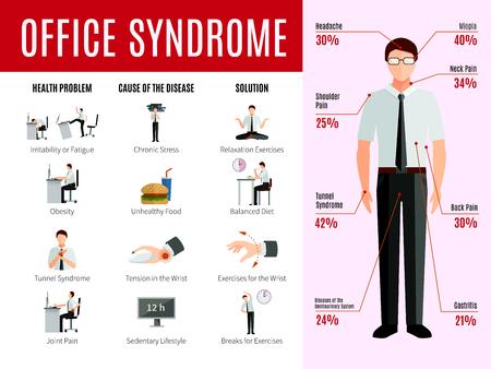 Office syndroom infographics met mensen gezondheidsprobleem iconen en de oorzaak van de ziekte statistieken flat vector illustratie