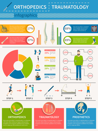 traumatology: Infographics poster presenting medical service of orthopedics traumatology and prosthetics with statistics and treatment steps flat vector illustration Illustration