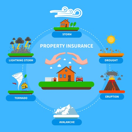 insurance policy: Property insurance policy protection against natural disasters as lightening thunderstorm flat banner blue background abstract vector illustration