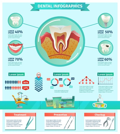 tooth decay: Dentist tooth decay prevention importance information flat infographic poster with checkup and treatments statistics abstract vector illustration
