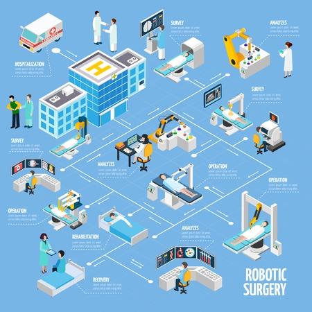 La chirurgia robotica disegno diagramma di flusso isometrica dalle prove di ospedalizzazione analisi e la gestione di processo di riabilitazione astratta illustrazione vettoriale Archivio Fotografico - 56989803