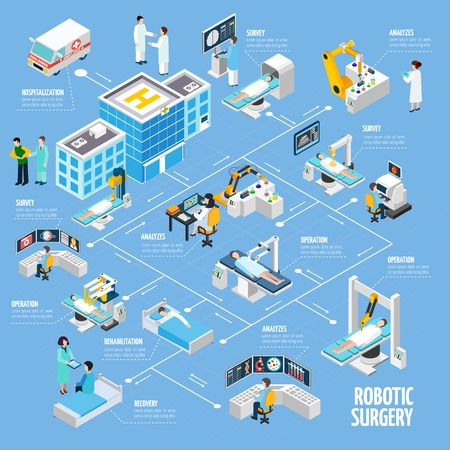 Robotic surgery isometric flowchart design from hospitalization tests analyzes and operation to rehabilitation process abstract vector illustration Illustration