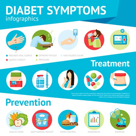 pictorial: Diabetes prevention symptoms treatment and patients care pictorial medical information flat infographic poster abstract vector illustration