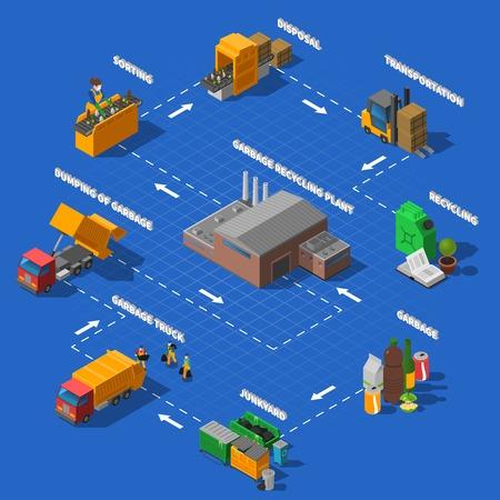 Garbage collection vervoer sorteer- en recyclingproces isometrische flowchart ontwerp poster met blauwe achtergrond abstract vector illustratie Vector Illustratie