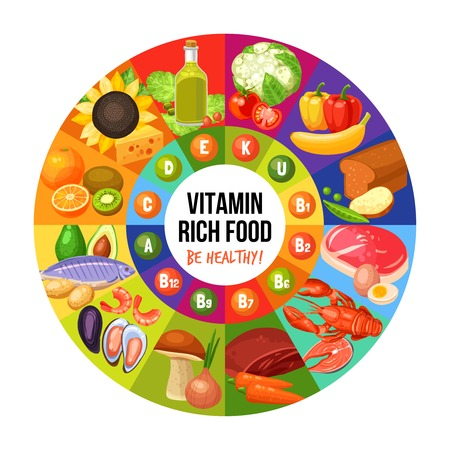 Circle with title in centre vitamin groups in middle and food products on sides infographics flat vector illustration