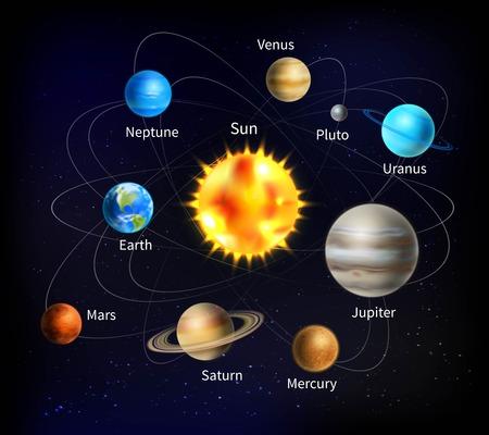 Sistema solar con los nombres de los planetas en el fondo con cielo estrellado ilustración vectorial de dibujos animados